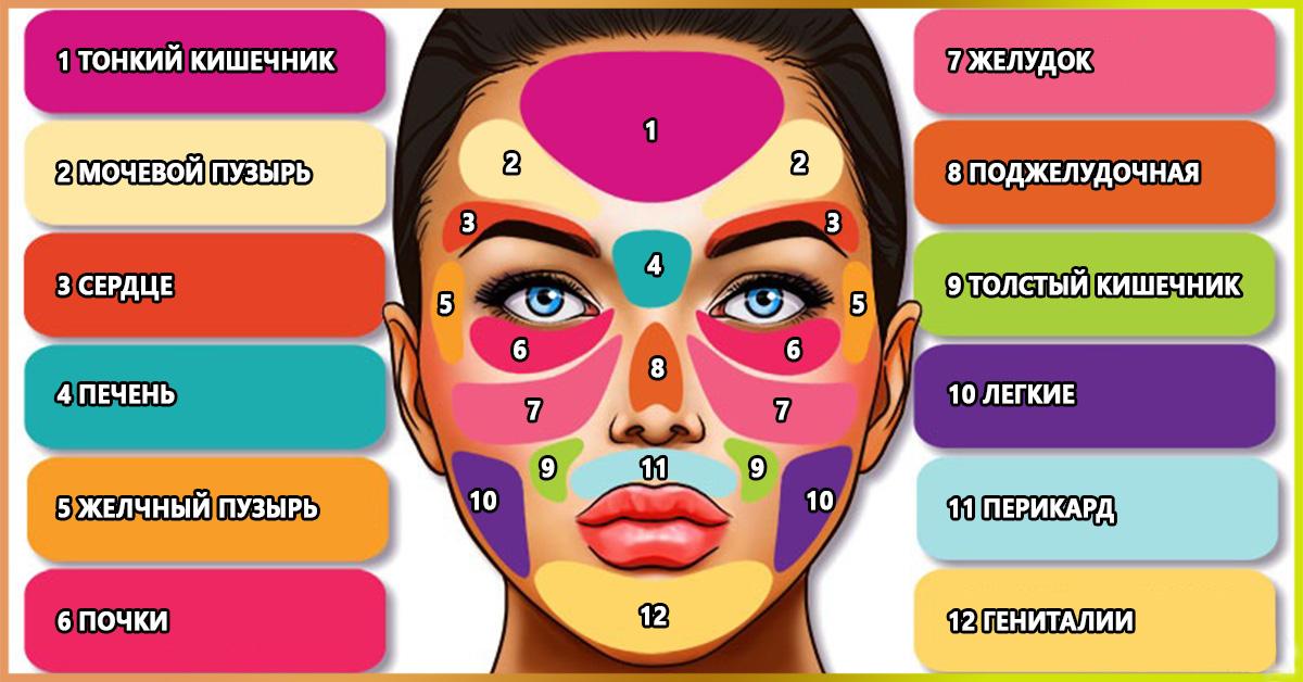 аюрведа диагностика по лицу